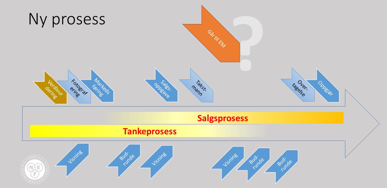 Morgendagens prosess: Salgsprosessene som kommer vil være mer brukket opp, og selgerne vil i mange tilfeller gjøre mer selv. Figur: NEF/Carsten Pihl