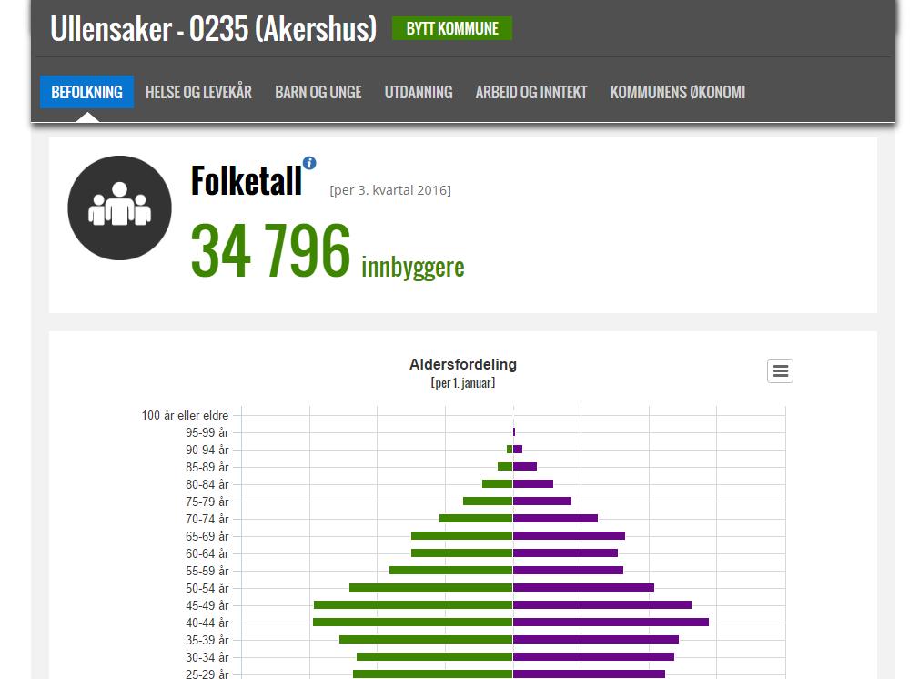2016-11-28-20_41_51-kommunefakta-ullensaker-ssb