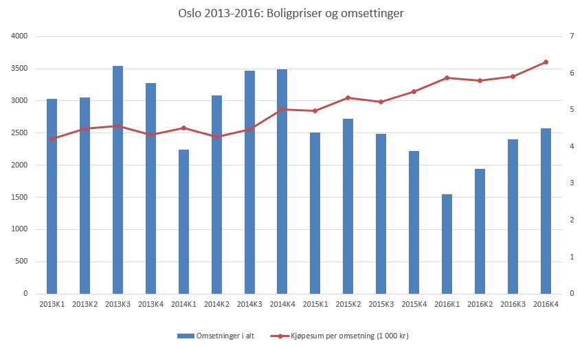 Boligpriser i Oslo 2013-2016