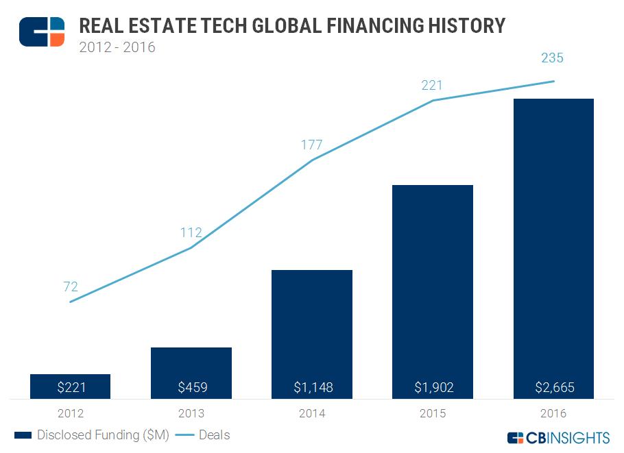 Store investeringer: CB Insights statistikk over hva som er investert i realestate-tech de siste årene. (Kilde: CB Insights)