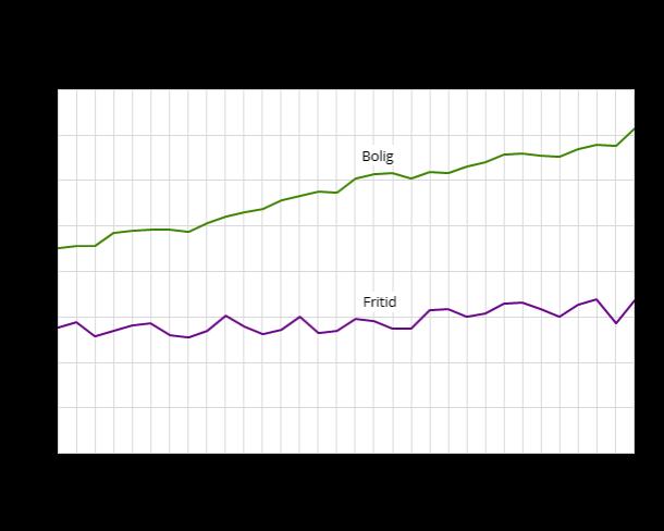 boligpriser i Norge 2009-2016