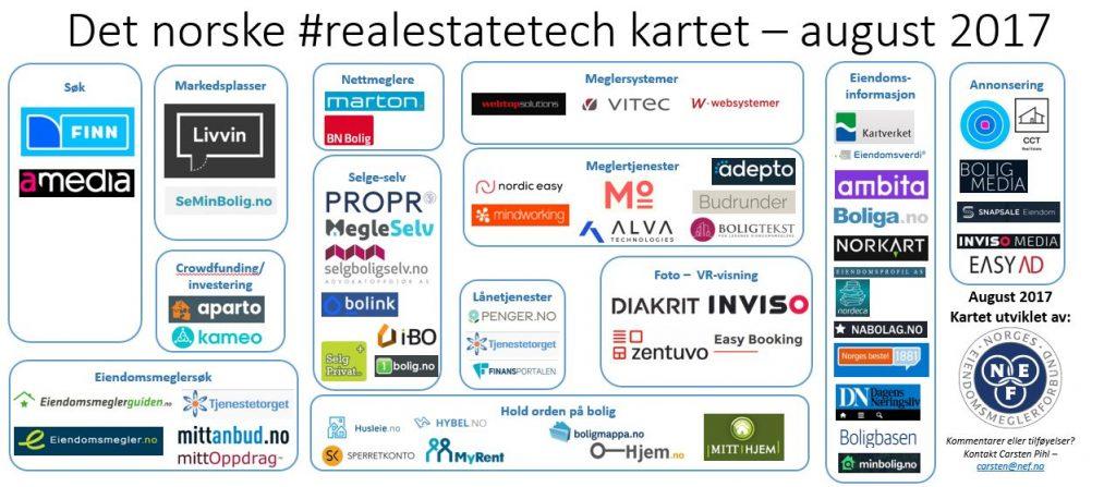 Det norske realestate-tech-kartet august 2017