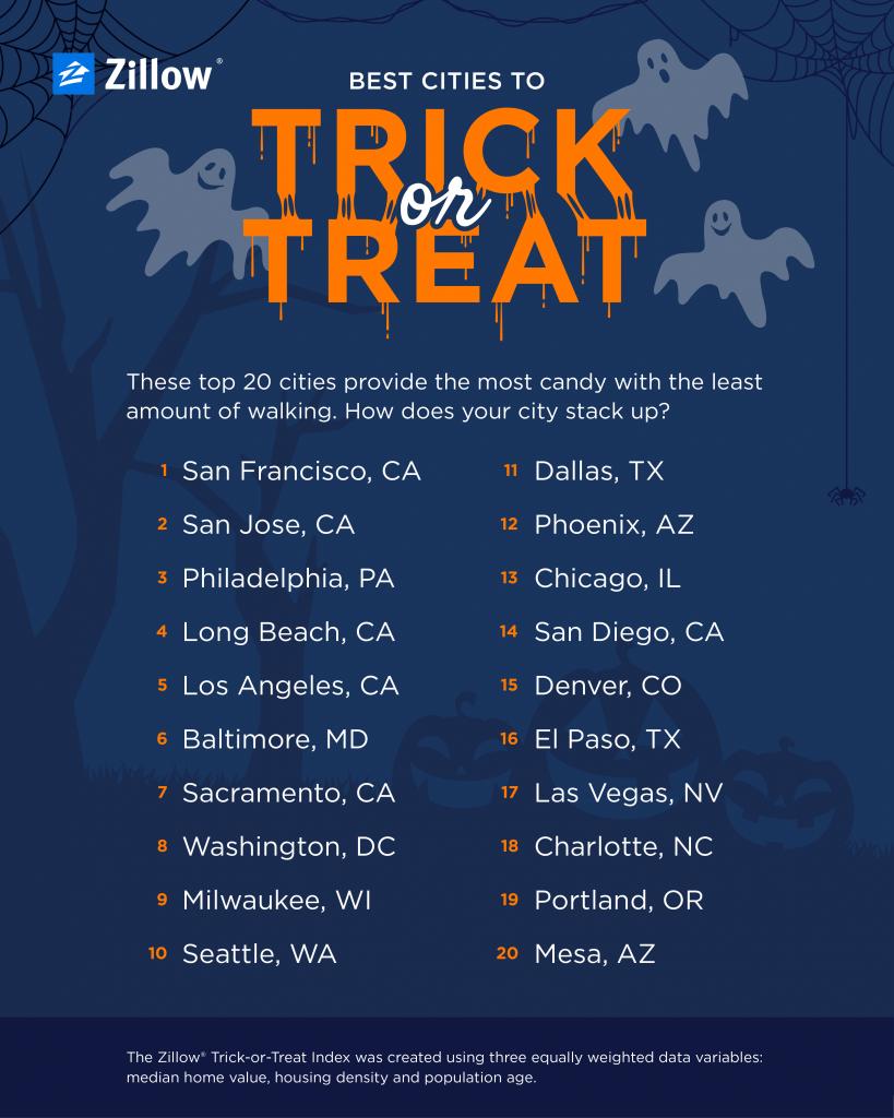 Trick or treat index